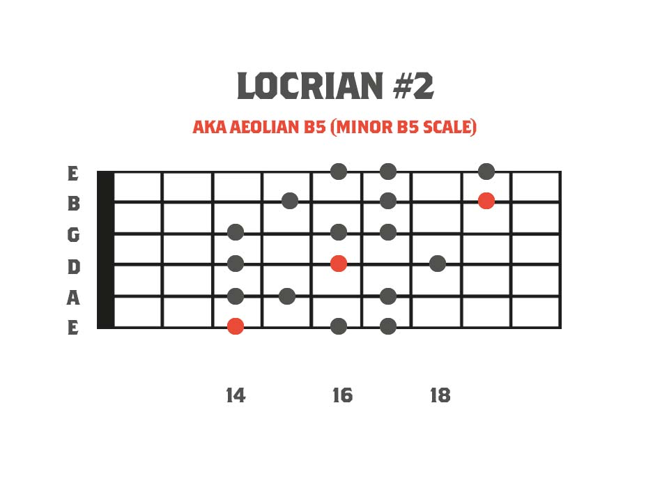 Melodic Minor Modes - Locrian #2 3nps Shape Fretboard Diagram
