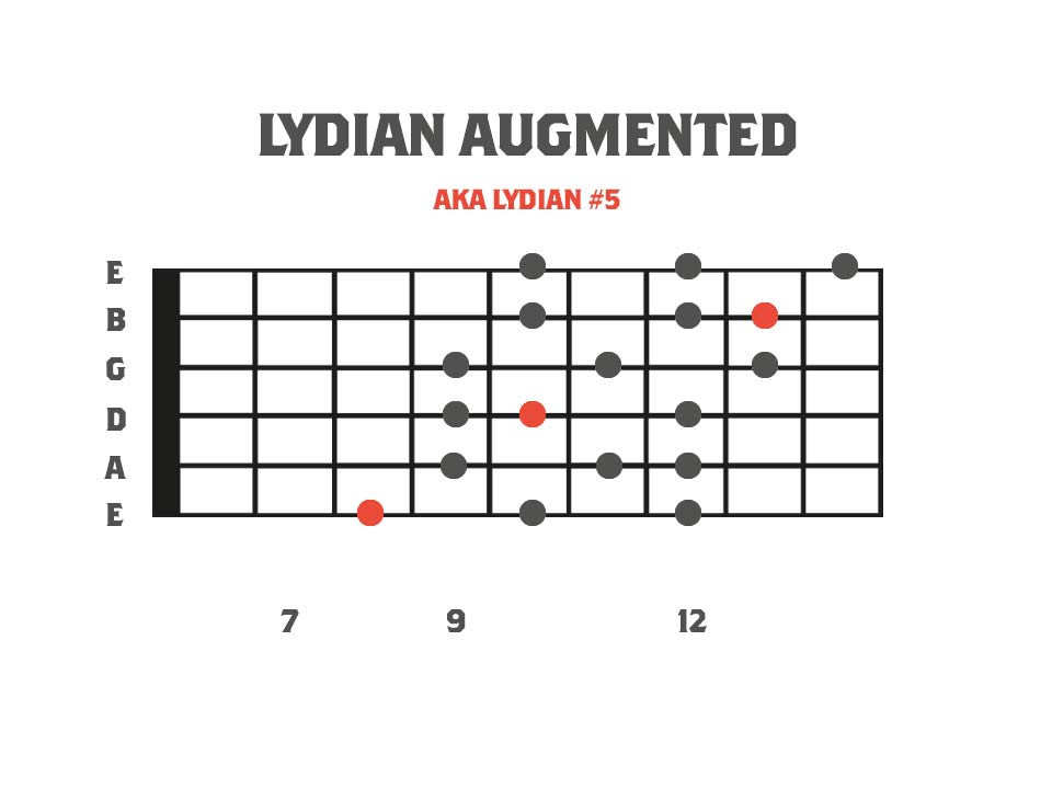 Melodic Minor Modes - Lydian Augmented 3nps Shape Fretboard Diagram