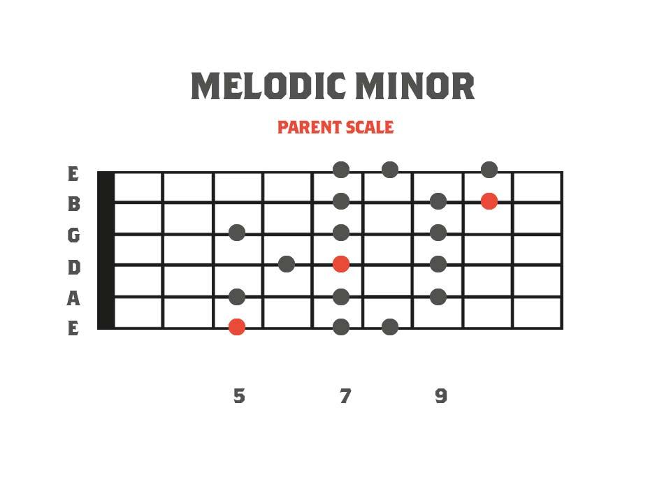 Melodic Minor 3nps Shape Fretboard Diagram