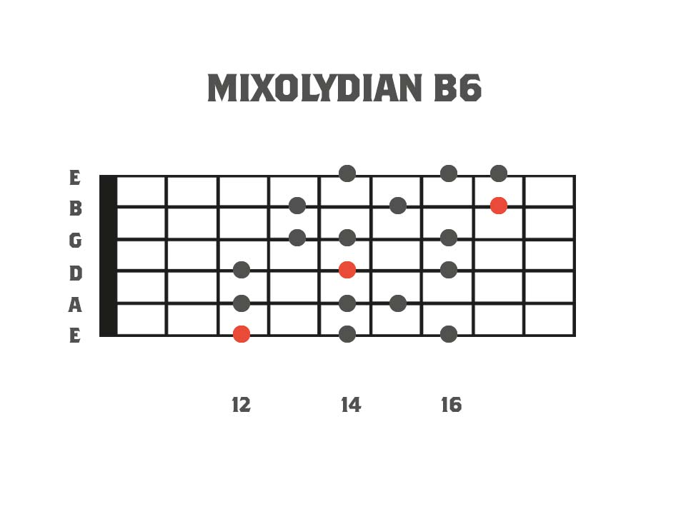 Melodic Minor Modes - Mixolydian b6 3nps Shape Fretboard Diagram