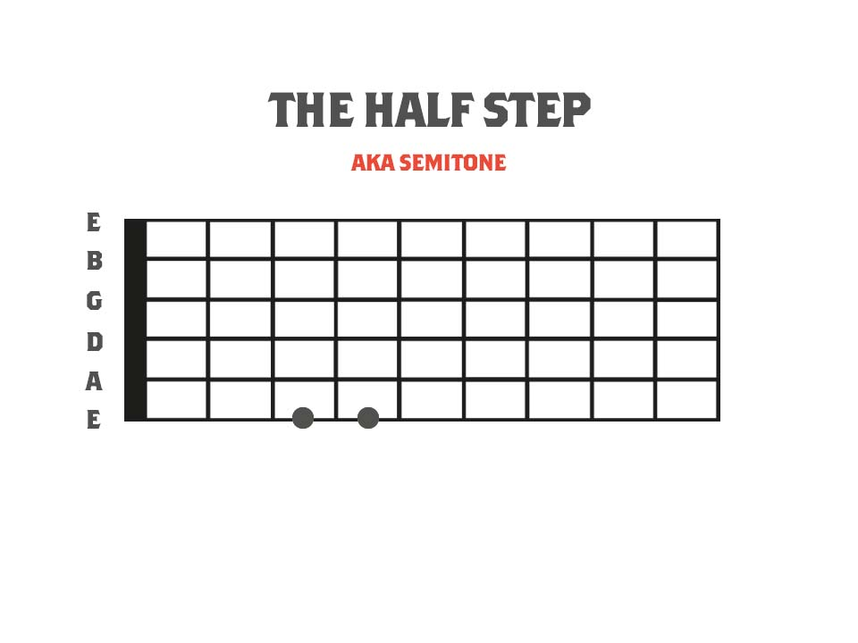 Fretboard diagram showing a half step interval - Strings of Rage