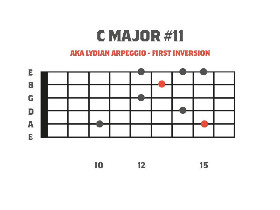 C Major#11 sweep picking arpeggio fretboard diagram