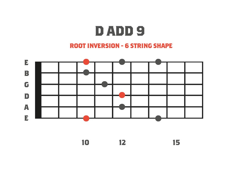 D add 9 sweep picking arpeggio fretboard diagram
