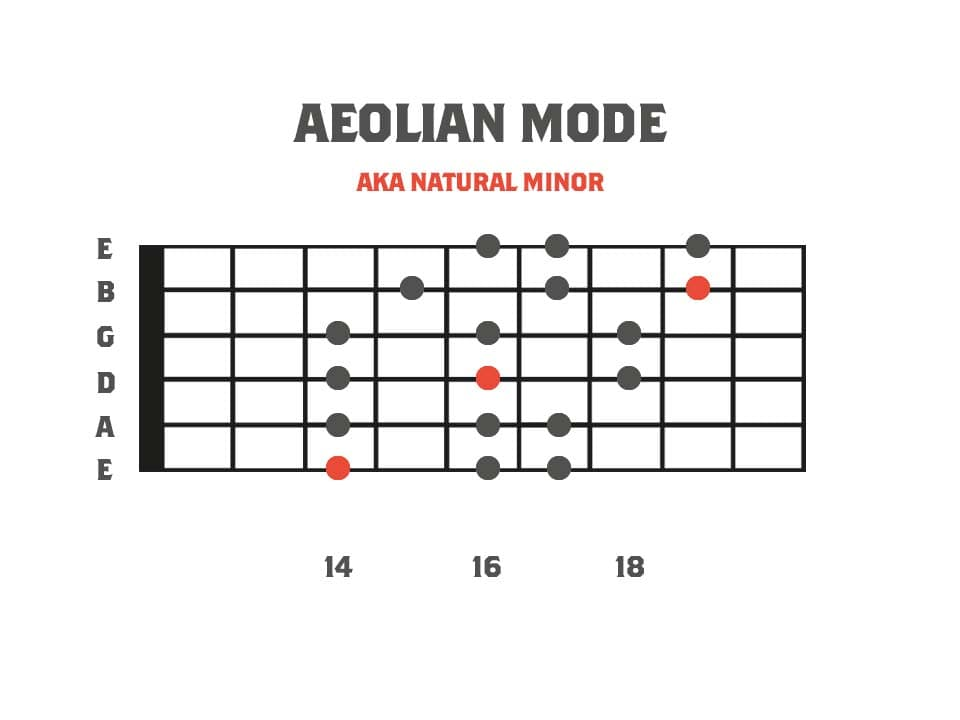 Fretboard diagram showing the 3pns shape of the aeolian mode