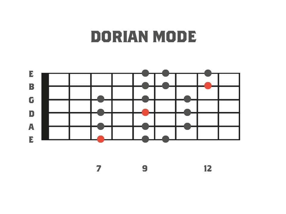 Fretboard diagram showing the 3pns shape of the dorian mode