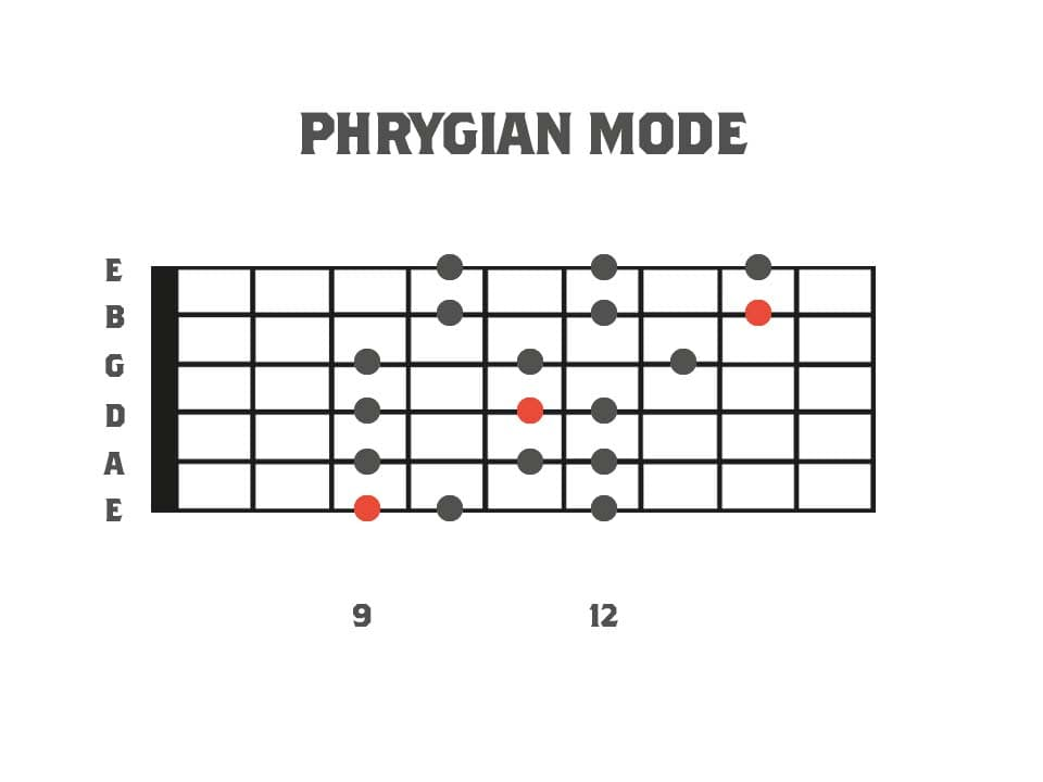 Fretboard diagram showing the 3pns shape of the phrygian mode