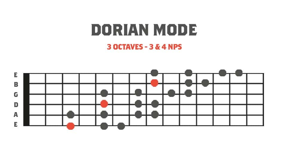 Fretboard diagram showing a 3 octave dorian mode