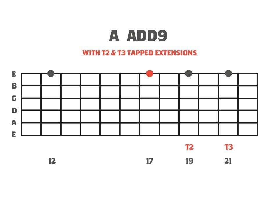 A add 9 intervallic tapping arpeggio fretboard diagram
