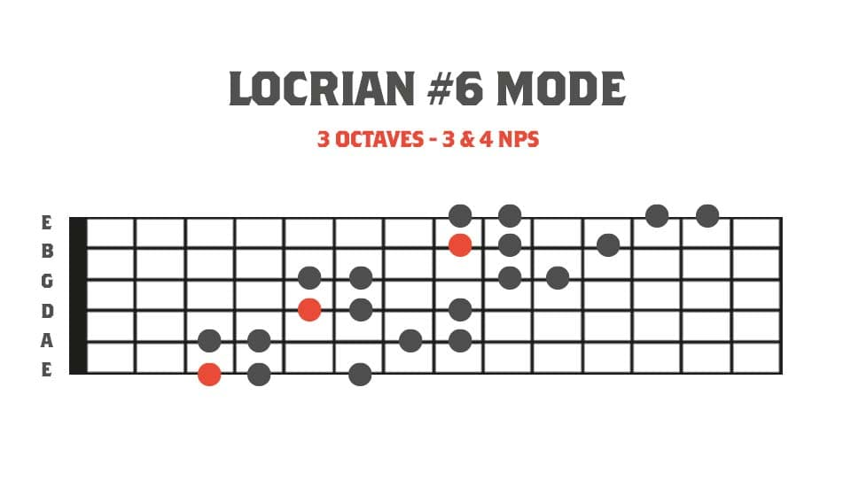 Fretboard diagram showing Locrian #6 mode in 3 octaves