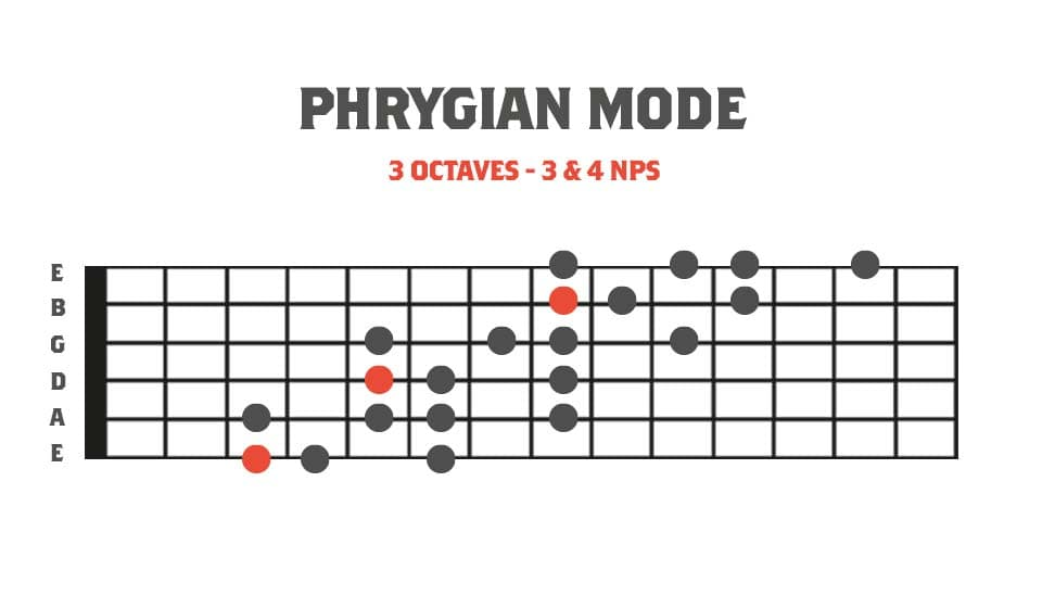 Fretboard diagram showing a 3 octave phrygian mode