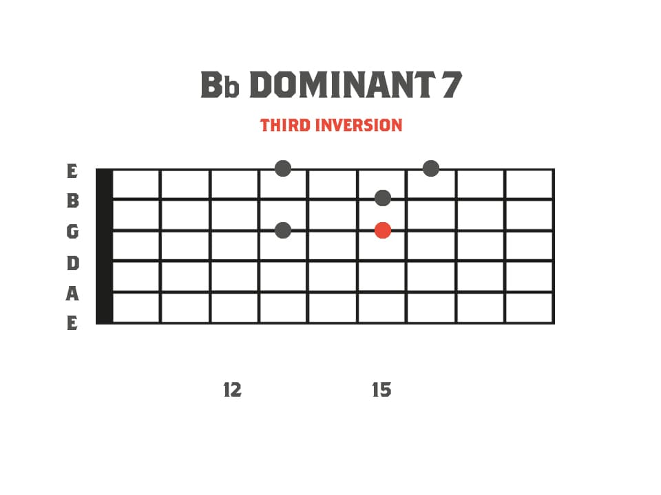 Bb Domnant 7 Sweep Picking Arpeggio Shape