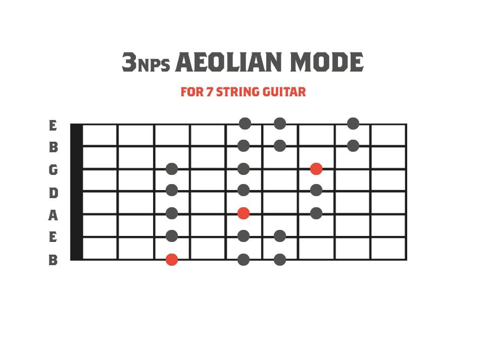3nps Aeolian Mode Diagram for 7 String Guitar
