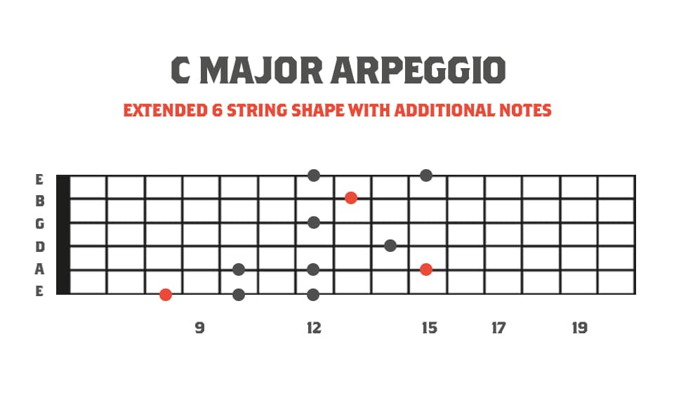 Fretboard Diagram showing Extended 6 String Major Sweep Picking Arpeggio