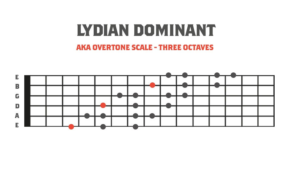 Fretboard Diagram showing the lydian dominant mode of melodic minor in 3 octaves