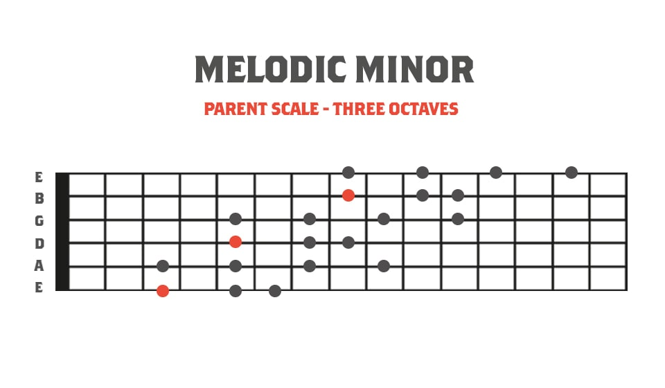 Fretboard Diagram showing the melodic minor scale in 3 octaves