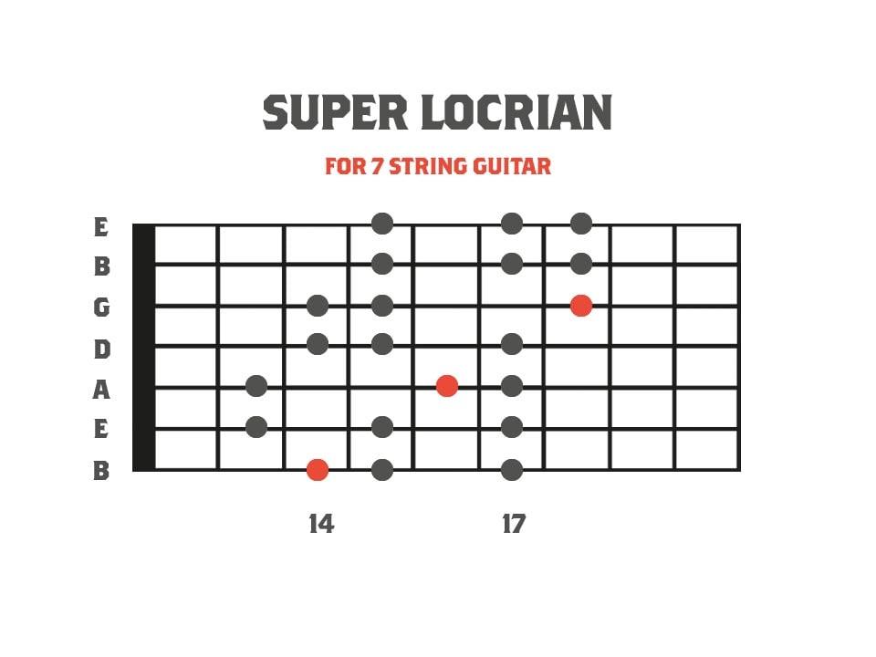 Super Locrian - Seventh Mode of Harmonic Minor for 7 String Guitar