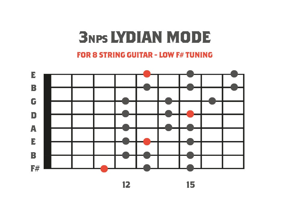 fretboard diagram showing the lydian mode for 8 string guitar