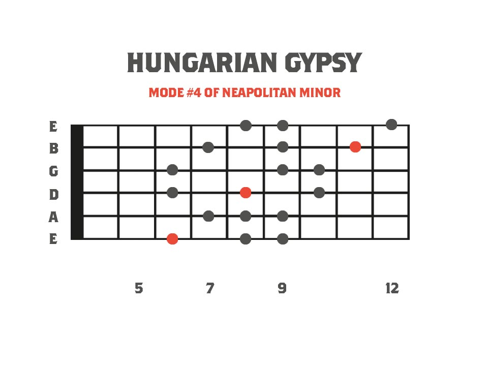Hungarian gypsy mode in the key of F on the guitar neck