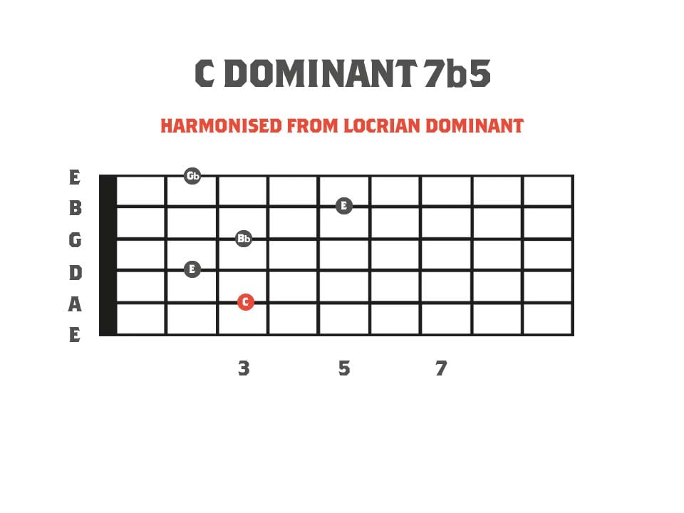 Dominant 7b5 Diagram - Derived from the Neapolitan Minor Scale