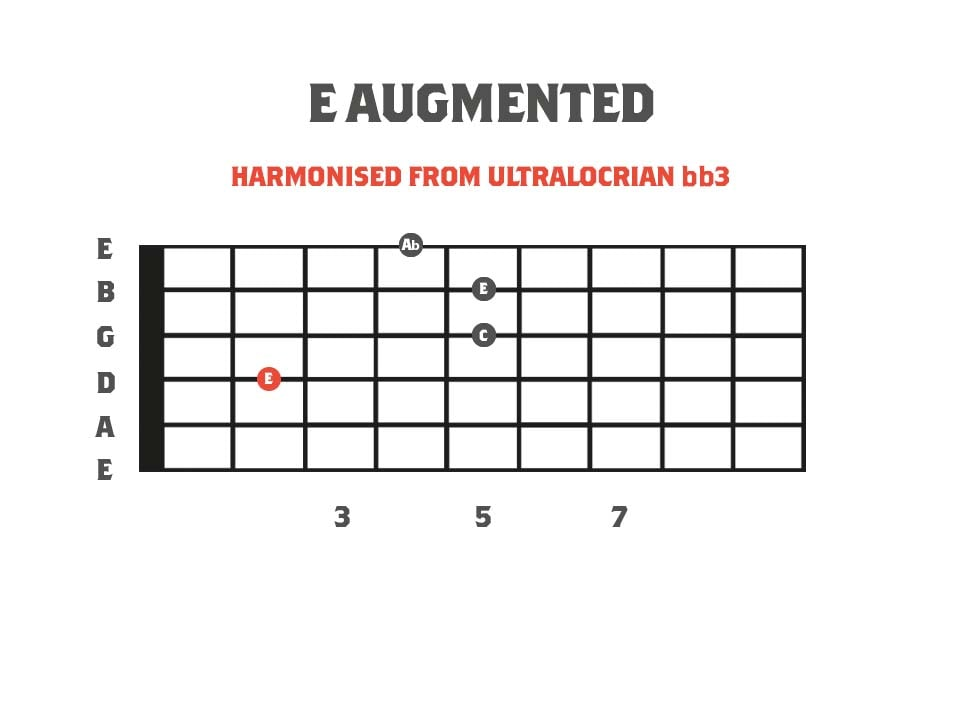 Augmented Chord Diagram - Derived from the Neapolitan Minor Scale
