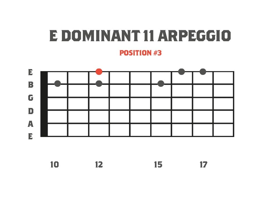 Dominant Sweep Picking Arpeggios: E Dominant 11 Arpeggio for guitar