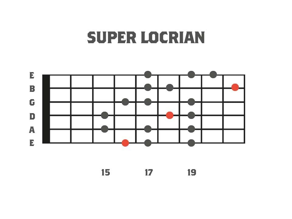 Super Locrian Mode 3nps - Mode 7 of Harmonic Minor