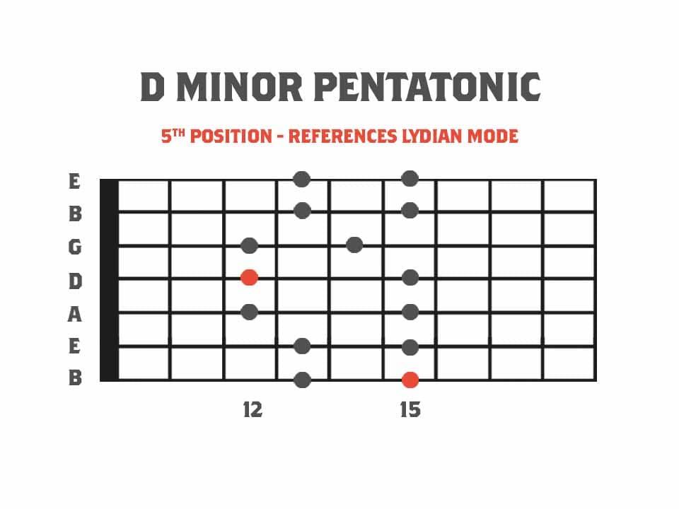 Pentatonics for 7 String Guitar fifth position