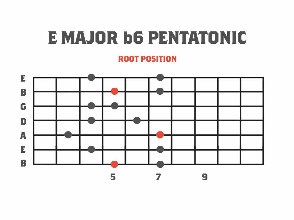 Pentatonics of Melodic Minor Root Position - E Major b6 Pentatonic Scale Fretboard Diagram