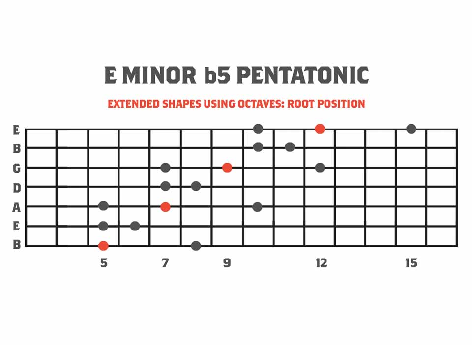 Extended Eminor b5 pentatonic scale - a pentatonic of the melodic minor scale