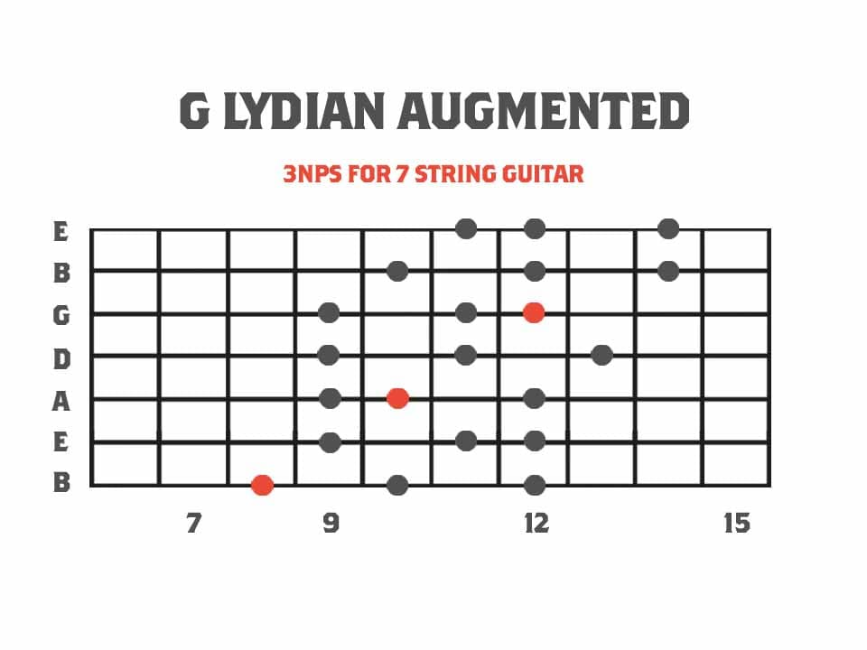 Lydian Augmented Melodic Minor Mode Diagram for 7 String Guitar