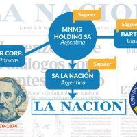 LA NACION: De Bartolomé Mitre a Barton Corp que pertenecería a la CIA, y su maraña de otras offshore fantasmas