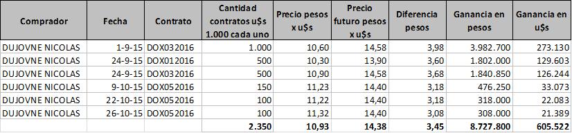 Los dolares futuros