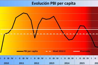 Mauricio Macri, PBI, INDEC, Pobreza, Economía Argentina