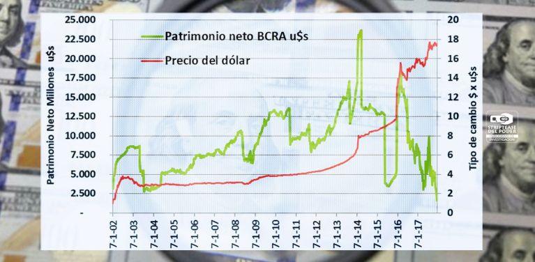 Dólar, Banco Central, Macri, Lebac