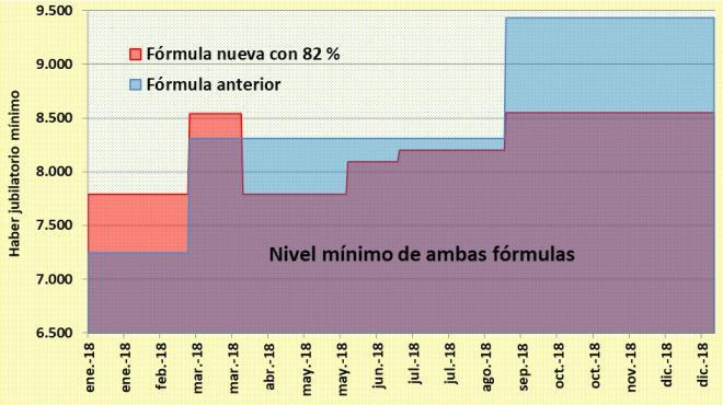 82 % móvil, salario mínimo, ley jubilatoria, Cambiemos, Emilio Monzo, Marcos Macri,Peña, Horacio Rodríguez Larreta