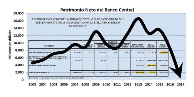 Banco Central, Patrimonio Neto, Peso Argentino, Dólar, Dolarización, Macri, Devaluacion, Inflación, Reseción, Fondo Buitres