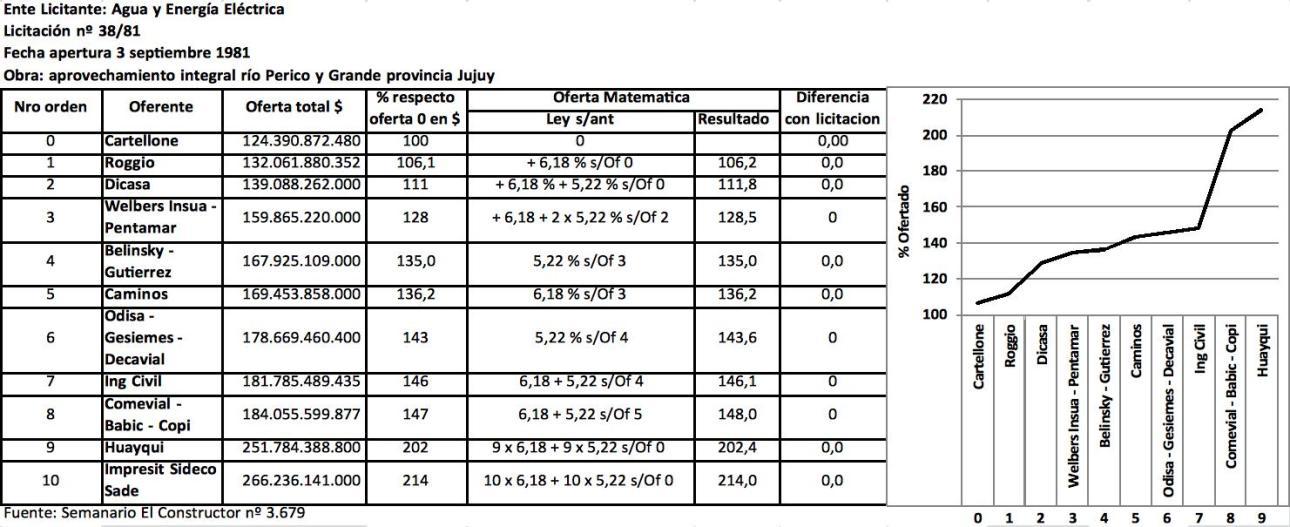 Cuadernogate, Claudio Bonadio, K, Macri, los Rocca, los Roggio, Pérez Companc, Comisión de Defensa de la Competencia, sobreprecios, Mafia, Constructoras, Obras Publicas