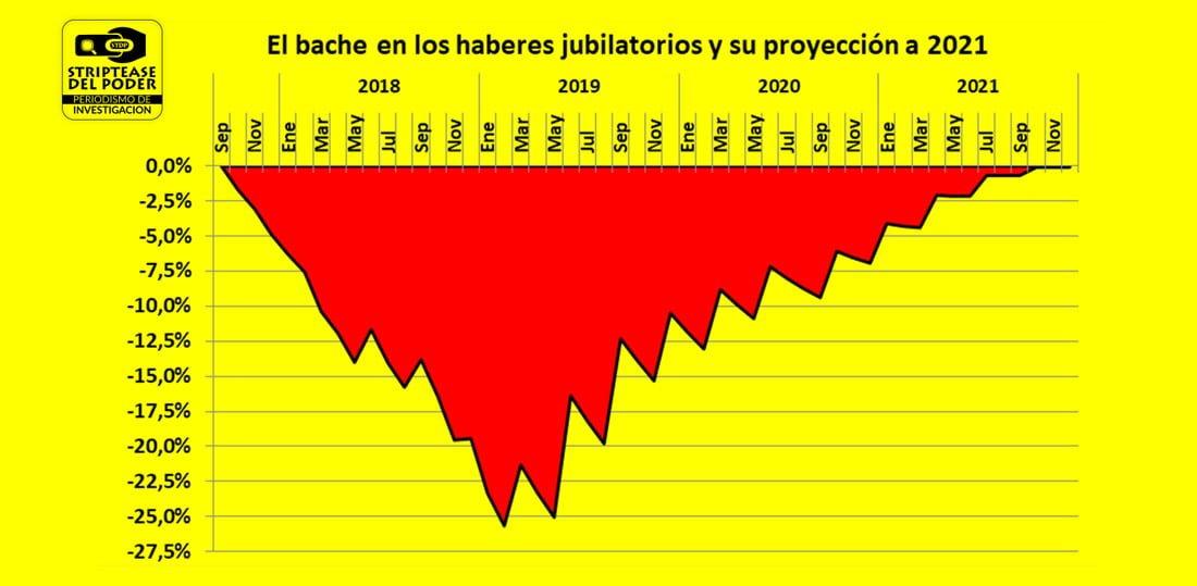 Las mentiras jubilatorias de Macri y Pichetto y el gran bache en los haberes de los jubilados