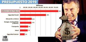 Presupuesto Nacional 2019, Macri, Ingresos Publicos