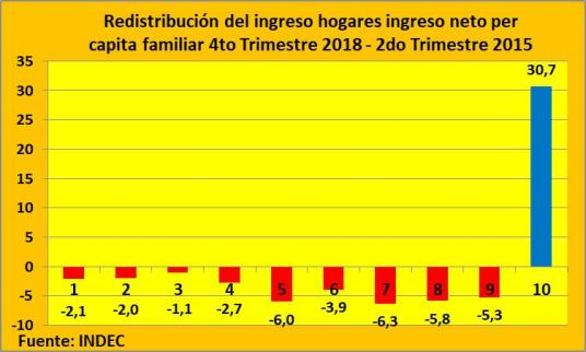 INDEC, Cambiemos, presidente Mauricio Macri, Franco Macri, distribución del ingreso, Ricos, Gobierno