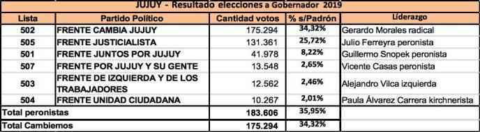 Cambiemos, Gerardo Morales, Provincia de Jujuy, Eleciones 2019, Mauricio Macri, Votación, Clarín, Peronismo, Pro