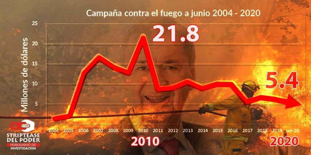 Incendios, Obra Publica, Schiaretti, Fondo contra el Fuego, Bomberos Voluntarios, Prevención y Lucha Contra el Fuego, Córdoba