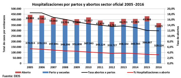 costo aborto, fernández, falacias gonzalez garcia