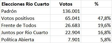 Elecciones Rio V Frente de Todos Schiaretti Fernández