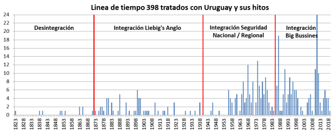 hidrovia, integracion, Uruguay, Argentina