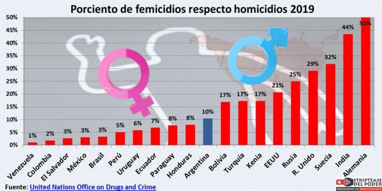 Femicidio, ministerio de la Mujer