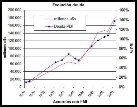 FMI, Debacle Argentina, Dictadura militar