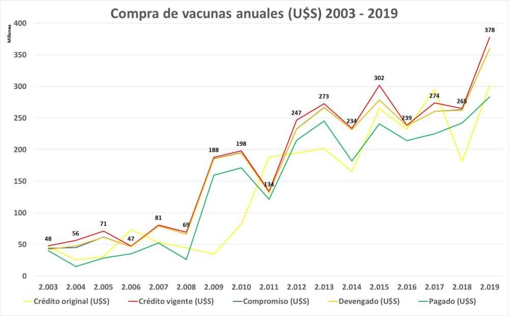 Vacunas Vizzotti Sigman,