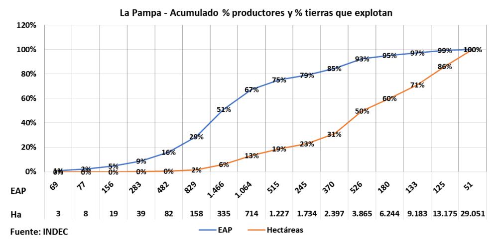 Latifundios, tenencia tierra, Argentina