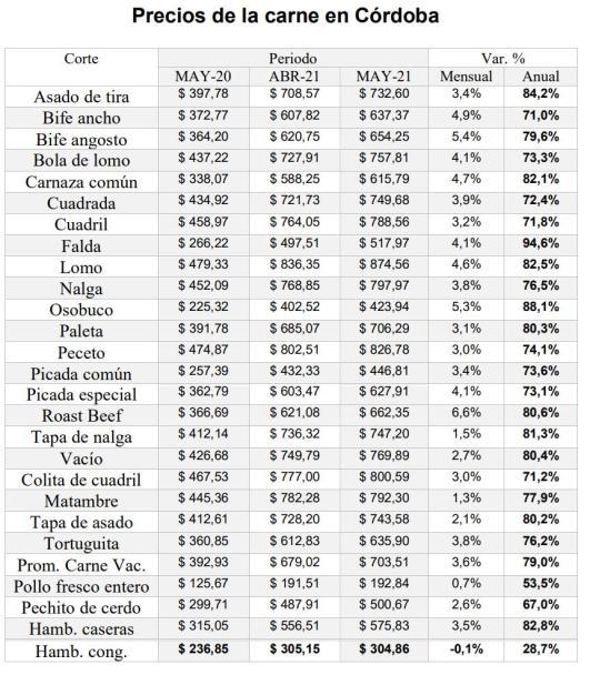 Precio carne, cordobesismo, Schiaretti, Calvo